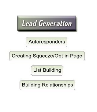 Lead Generation And List Building In Order To Generate Residual Income Online