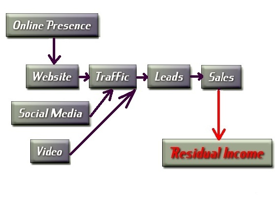 pay per lead traffic