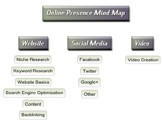 Online Presence To Build Residual Income